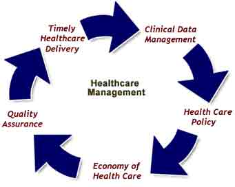 Healthcare Infrastructure: Healthcare Management India